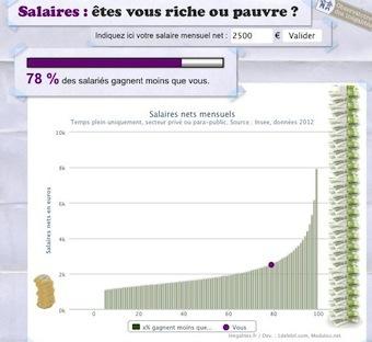 L'échelle des salaires : où vous situez-vous ?