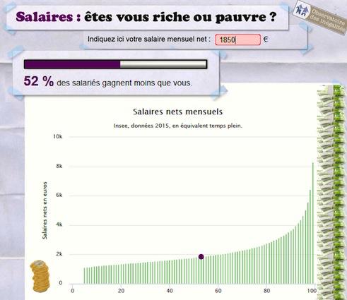 Où se situe votre salaire par rapport aux autres ?