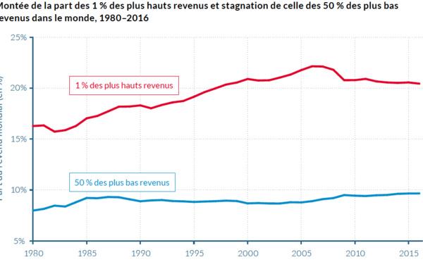 La croissance des inégalités est liée aussi au déclin du syndicalisme