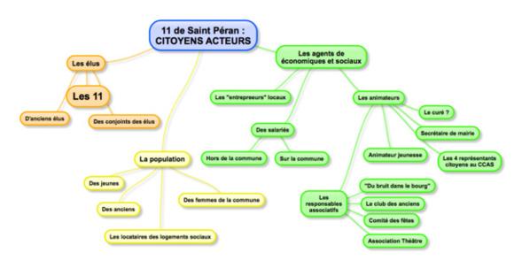 La carte des acteurs clés