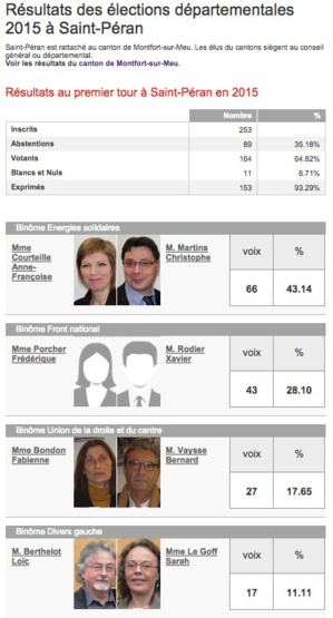 Résultats des élections, source Ouest France