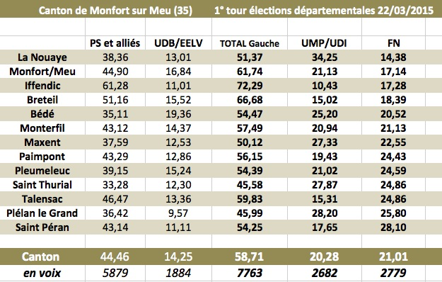 Vote FN à Saint Péran !